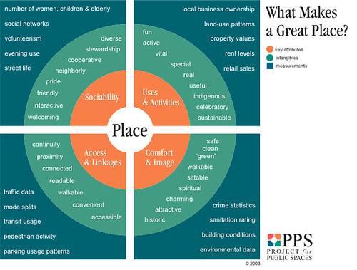 Placemaking diagram, Project for Public Spaces