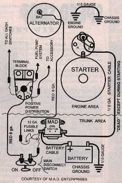 69 Camaro Starter Wiring Diagram Madcomics