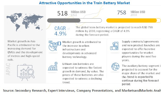 Train Battery Market by Type, Advanced Train and Region - 2025 | MarketsandMarkets