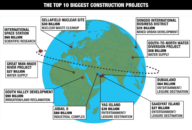 World's Tp 10 Construction Projects