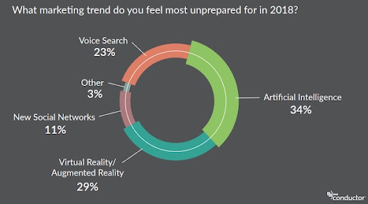 The 2018 Trends Marketing Executives Feel Least Prepared For