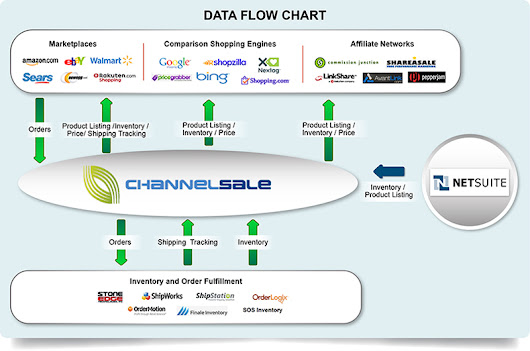 Get the best Netsuite Google Shopping integration from ChannelSale