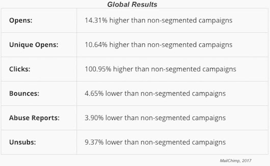 The Impact of Email List Segmentation on Engagement