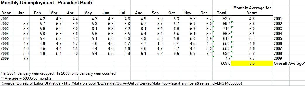 http://scottstanzel.com/wp-content/uploads/2010/06/President-Bush-Monthly-Unemployment-Percent1.jpg