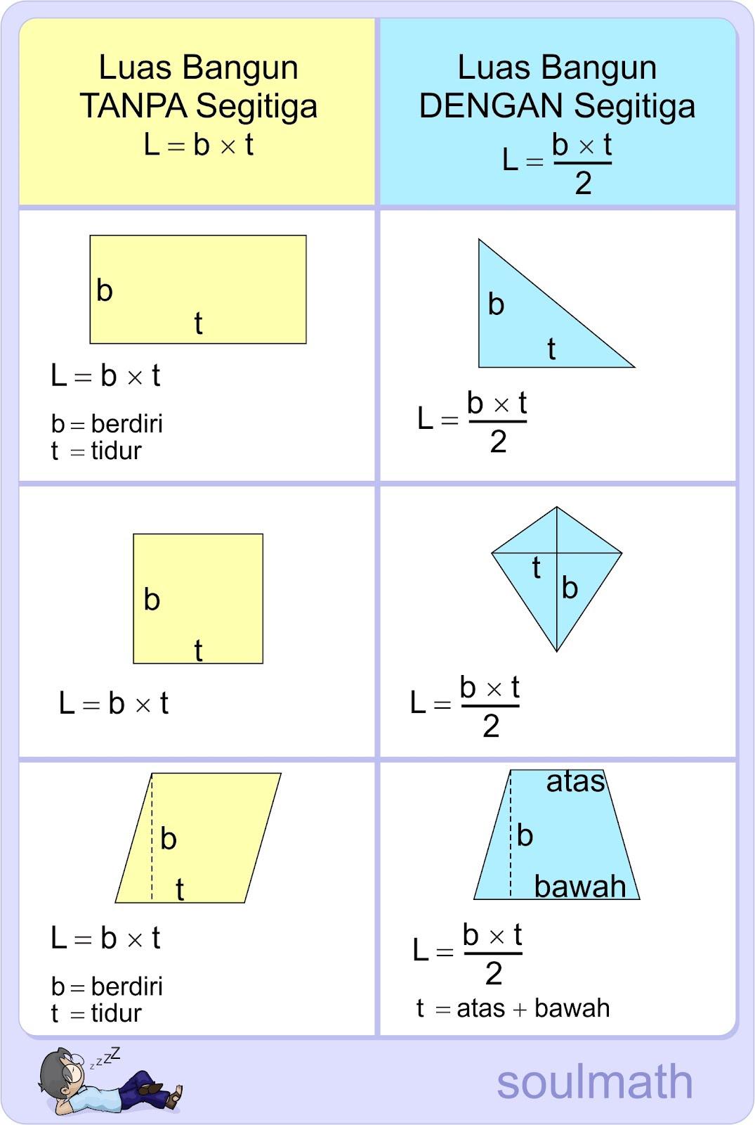 Ayo Belajar Kumpulan Rumus Matematika Dasar Cpns