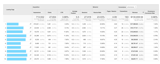 Google Search Console And Google Analytics Get More Deeply Integrated