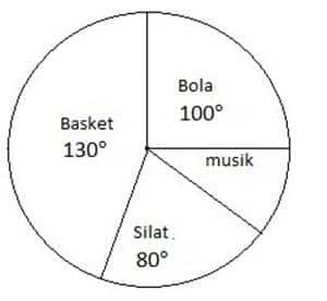 29++ Contoh Soal Diagram Lingkaran Kelas Xii - Kumpulan ...