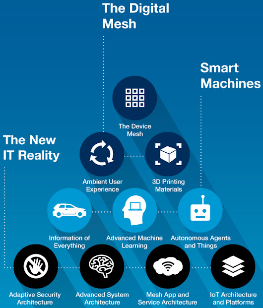 Gartner identifies the top 10 strategic IT technology trends for 2016 | KurzweilAI