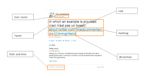 A methodology for mapping Instagram hashtags | Highfield | First Monday