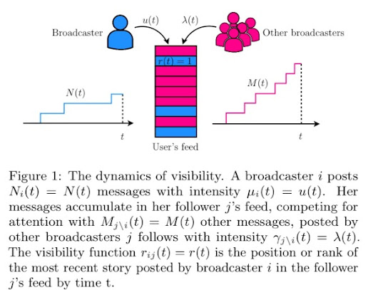 RedQueen: An online algorithm for smart broadcasting in social networks