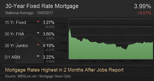 Mortgage Rates Highest in 2 Months After Jobs Report