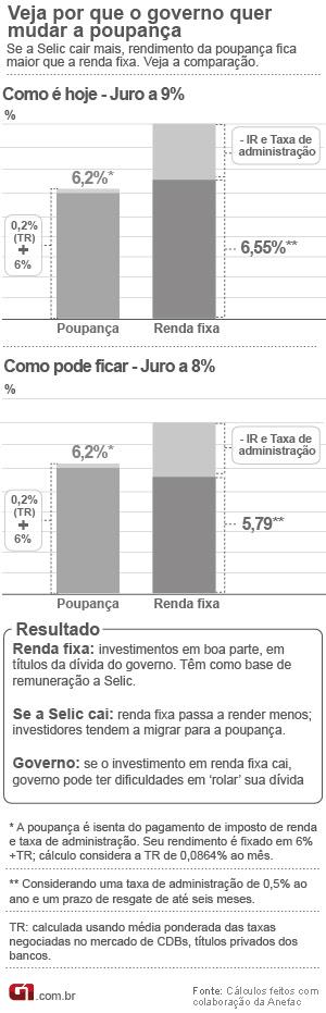 Poupança e renda fixa v.6 (Foto: Editoria de Arte/G1)
