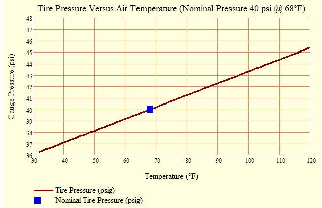Tire Pressure Math Math Encounters Blog