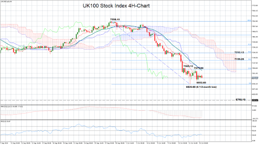 Technical Analysis – FTSE 100 struggles near 6 ½-month lows | Econ Alerts