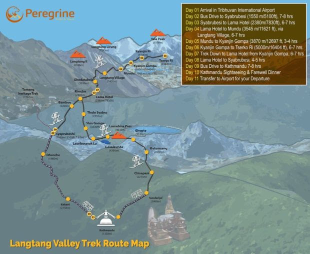 All things you need to Know About Langtang Valley Trek
