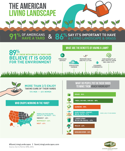 OPEI Releases Infographic on American Landscape Preferences