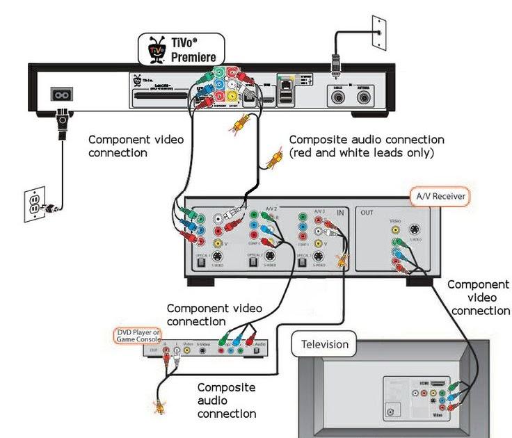 Sony Car Dvd Player Wiring Diagram