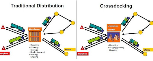 Cross Docking Benefits | The Junction LLC | Truckload Full Service Co.