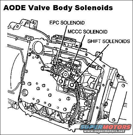 Wiring Diagram: 32 Aod Valve Body Diagram