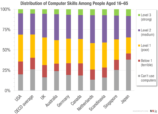 The Distribution of Users' Computer Skills: Worse Than You Think
