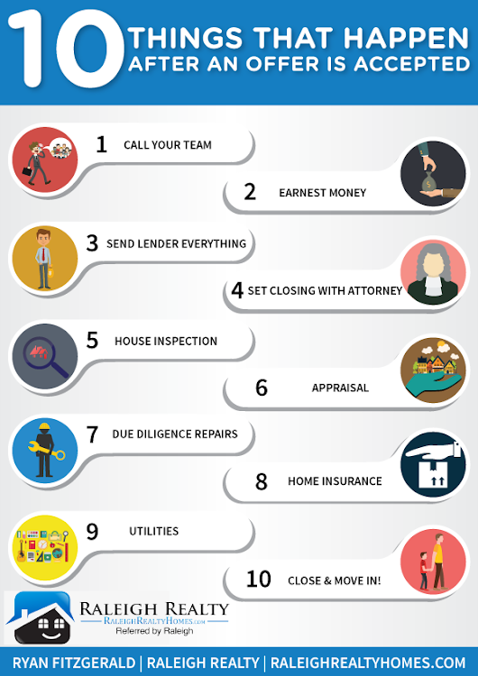 What Comes After a Seller Accepts your Offer? (Infographic)