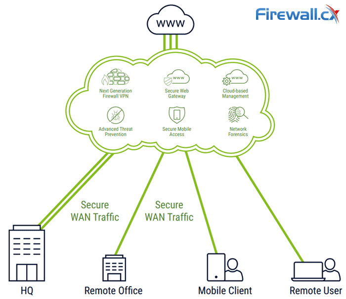 Complete Guide To Sd Wan Technology Benefits Sd Wan Security Management Mobility Vpns Architecture Comparison With Traditional Wans Sd Wan Providers Feature Checklist