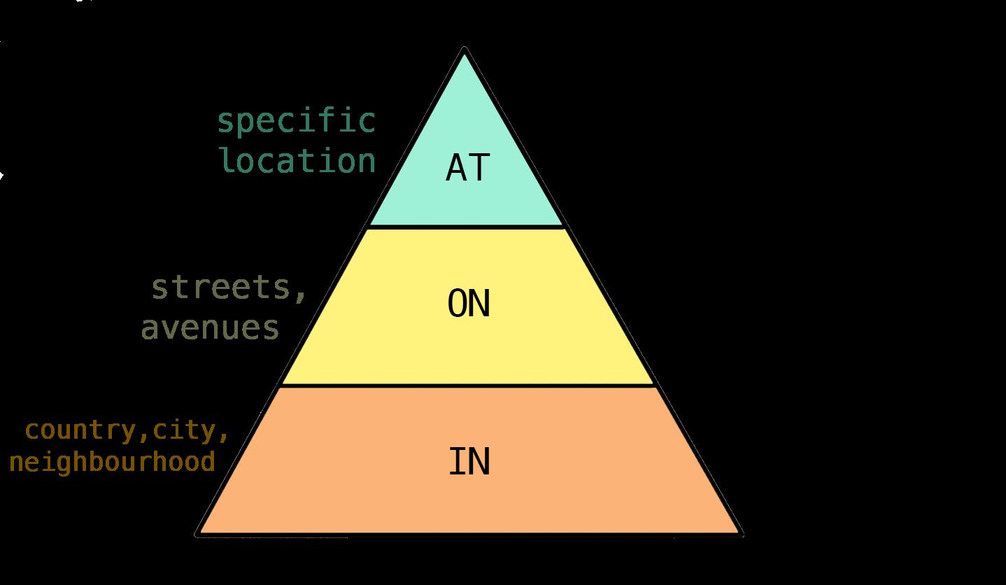 prepositions location