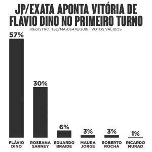 http://jornalpequeno.blog.br/johncutrim/files/2018/06/