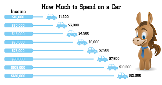 How Much to Really Spend on a Car