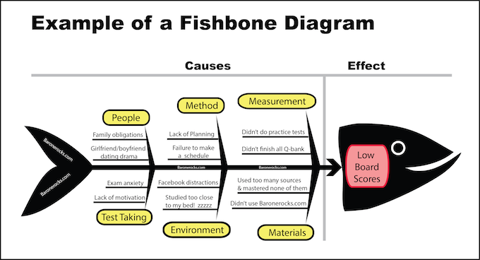 FishboneDiagramExample