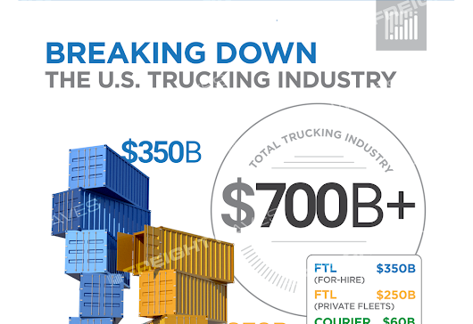 Infographic: Breaking Down the U.S. Trucking Industry