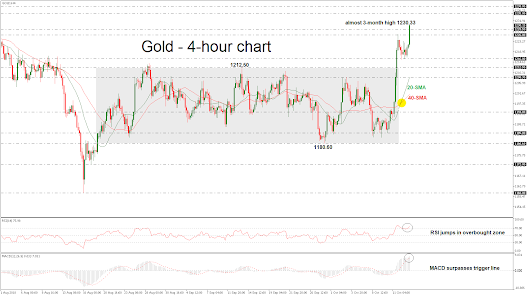 Technical Analysis – Gold exits trading range
