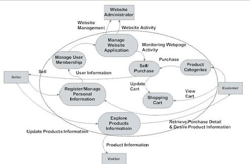 NEW DATA FLOW DIAGRAM FOR JEWELLERY SHOP MANAGEMENT SYSTEM