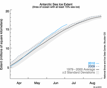 figure 6: antarctic sea ice extent