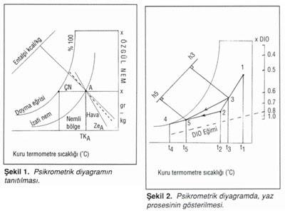 Psikrometrik Diyagram üzerinde Yaz Ve Kis Proseslerinin Hazirlanmasi