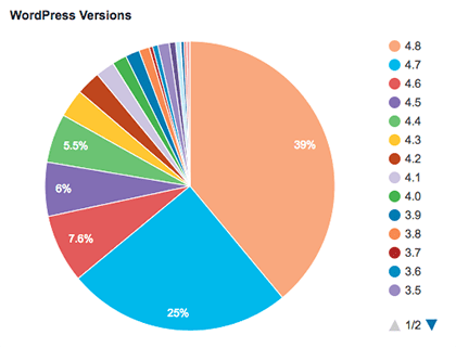 99 Incredible WordPress Stats and Facts