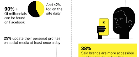 What Does the Millennial Consumer Look Like? [Infographic]