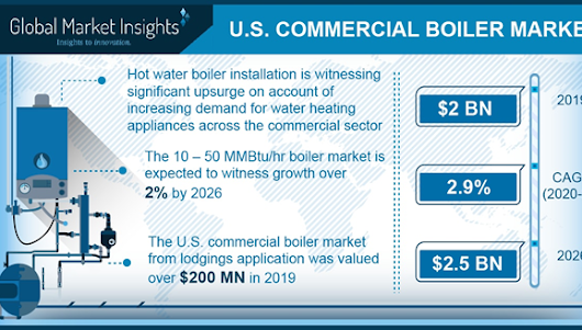 U.S. Commercial Boiler Market Size, Share - Price Trends Report 2024
