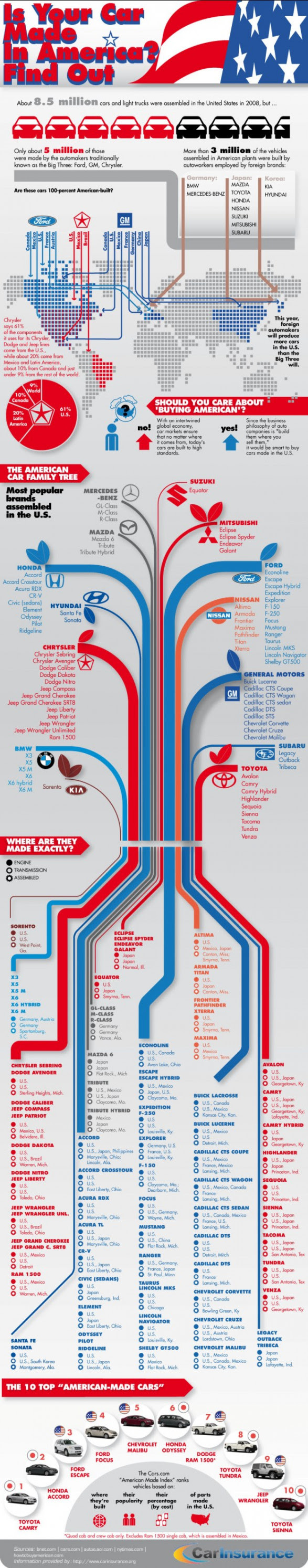 Is Your Car Made In America? Find Out