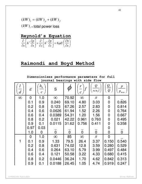 Mechanical Engineering Standard Design Data Book