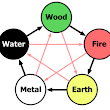 Yi Energy: One of Five Types of Energies in Taoist Theory
