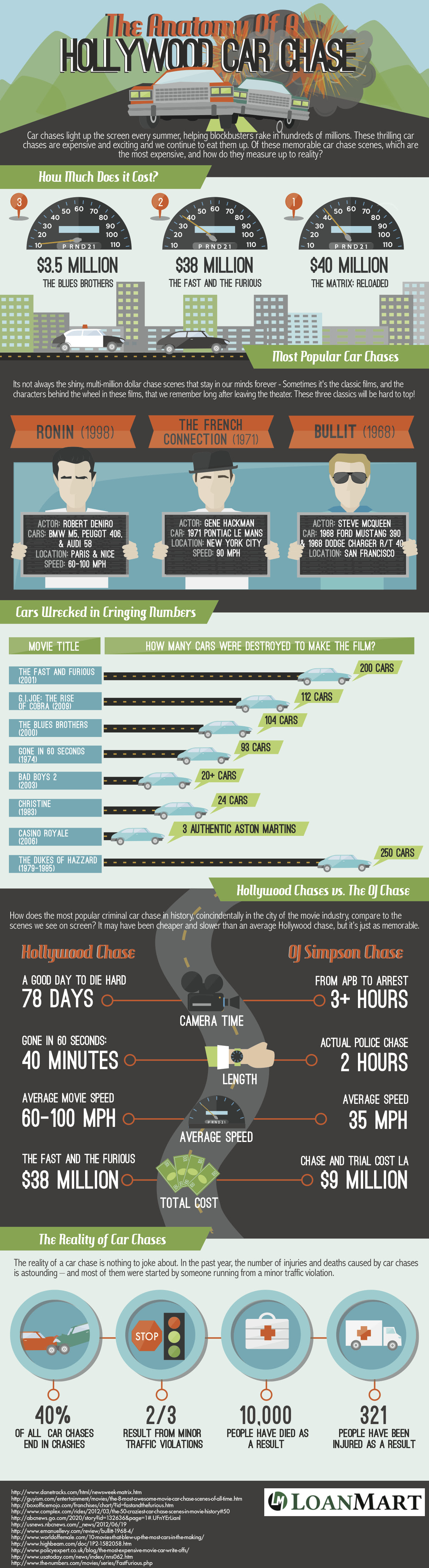 The Anatomy of a Hollywood Car Chase Infographic by 800LoanMart