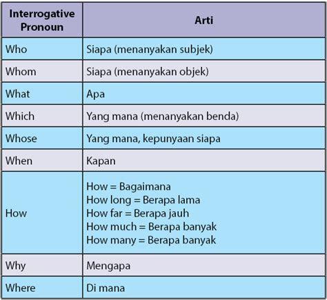 pengertian kata ganti tanya interrogative pronoun