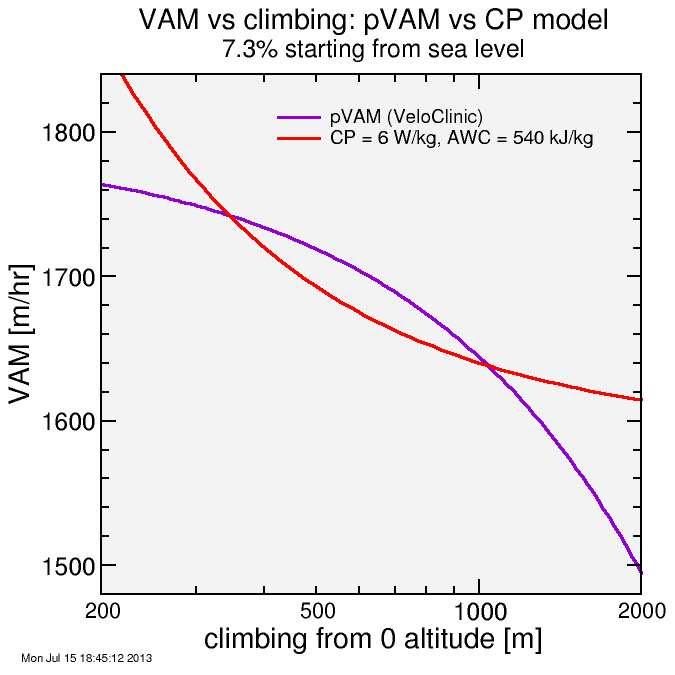 VAM vs altitude