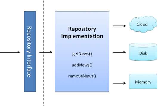 The evolution of the Repository Pattern - Be aware of over abstraction