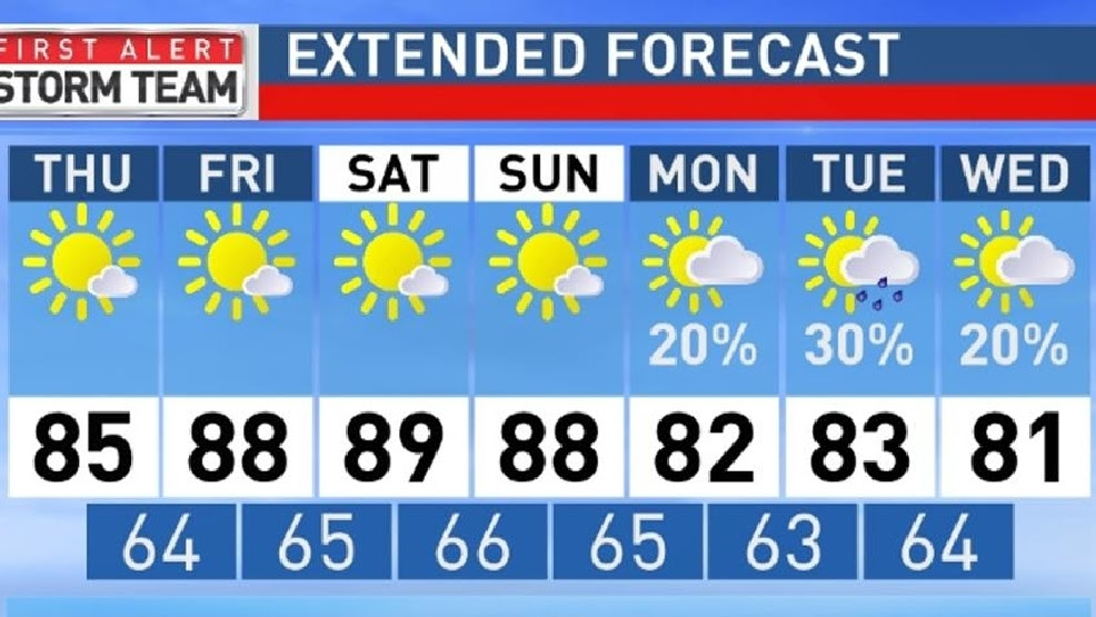 ABC 33/40 Weather | Charles Daniel Midday Forecast Sept. 17 | WBMA