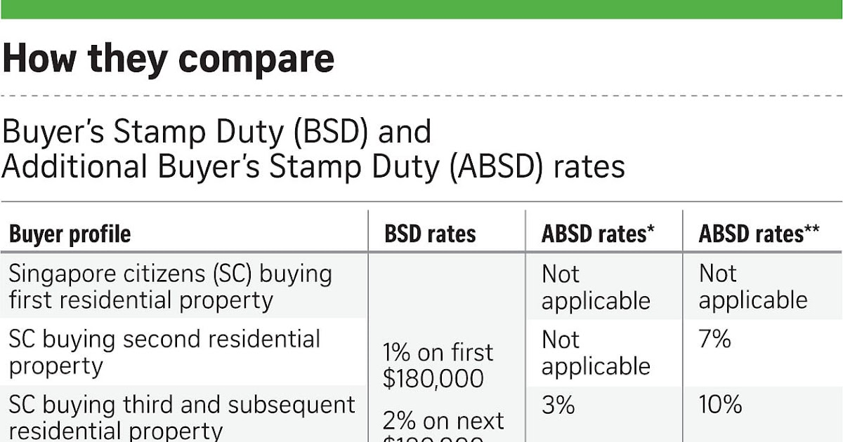 Do You Pay Stamp Duty On Commercial Property Property Walls