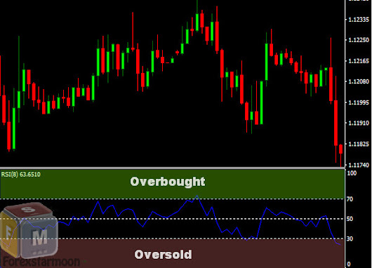 Forex Indicator RSI - Relative Strength Index - Forex Signal 30 No Repaint