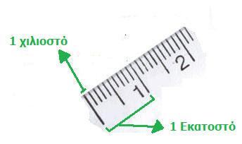 Αποτέλεσμα εικόνας για γ δημοτικου μέτρα εκατοστά