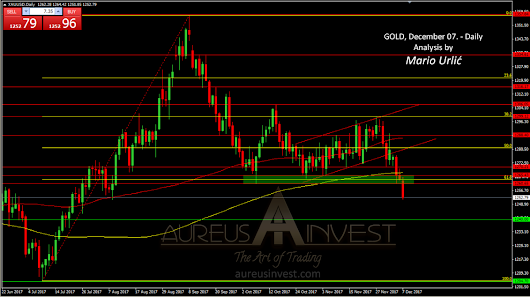 GOLD; 1260 is broken, 1205 could be the next target!?